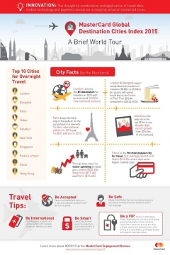 Asian Cities Continue to Dominate the MasterCard Global Destination Cities Index