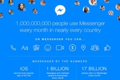 Facebook announces 1 billion users on Facebook Messenger every month