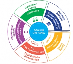 "Groupm's ""Live Panel"" Transforms Media Planning With Greater Precision, Speed And Efficiency"