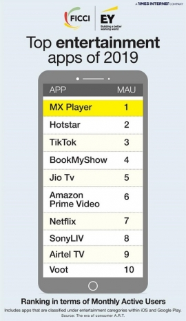 MX Player emerges as the #1 entertainment app of 2019