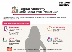 Spotlight on online habits of young Indian women