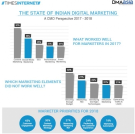Customer engagement key focus for 45% marketers in 2018: Times Internet- DMAasia report