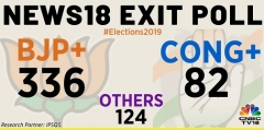News18-IPSOS exit poll predicts big win for BJP & NDA