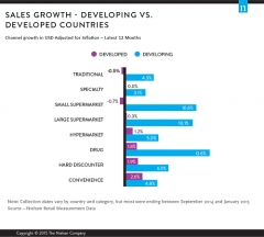 The New Global Retail Landscape