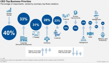 CEO Priorities Are Shifting to Embrace Digital Business