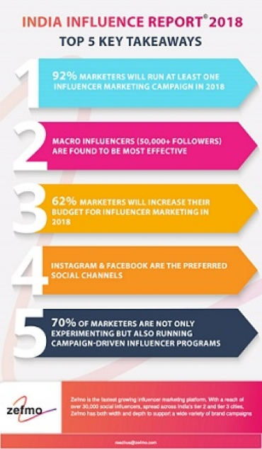 90% marketeers are expected to launch influencer marketing campaigns in 2018