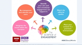 Content led marketing through facial recognition technology - A research study by BBC