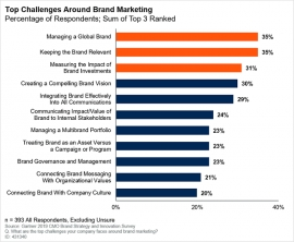 Three Top Brand Challenges for Marketing Leaders
