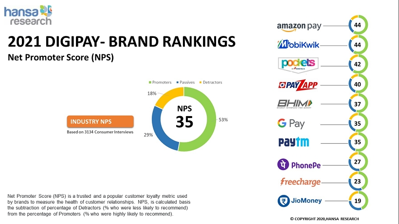 Amazon Pay and MobiKwik deliver on Customer Xperience,finds Hansa Research's 'DigiPay 2021' Study