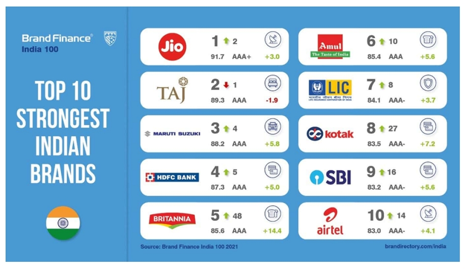 Top Indian Brands Show Resilience Recording Brand Value Growth in 2020 Despite Lockdown