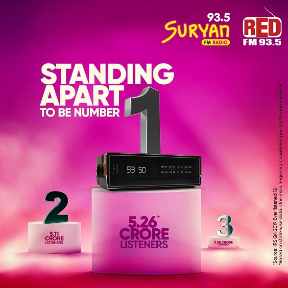 RED FM and Suryan FM Network emerges as the No.1 Radio Player