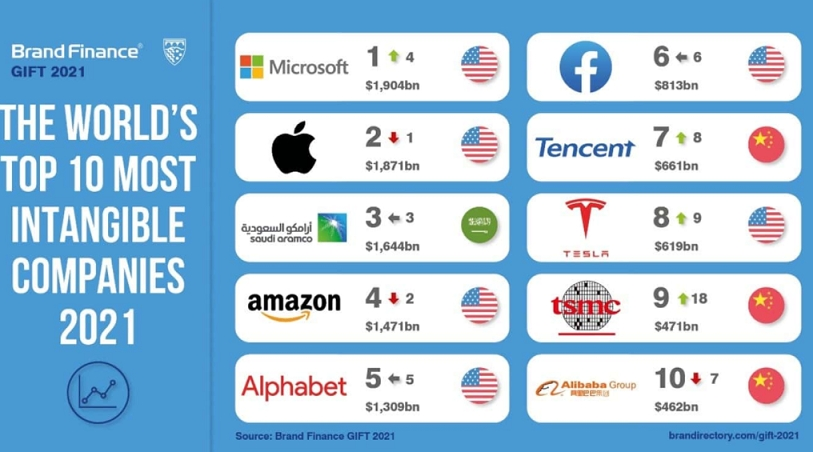 Microsoft Overtakes Apple to Become World's Most Intangible Company