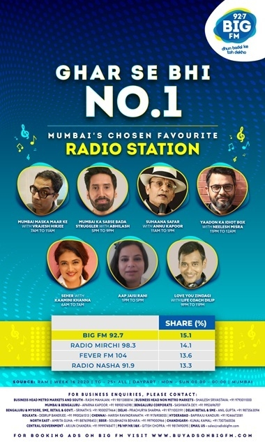 BIG FM Reigns Supreme in Mumbai