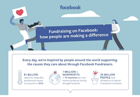 Fundraising on Facebook: How people are making a difference