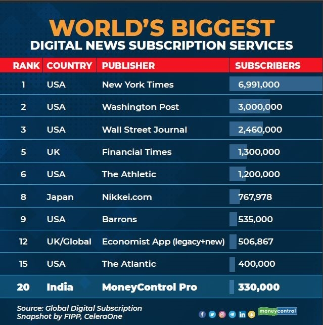 Moneycontrol Pro amongst the world's top-ranked digital news subscription services