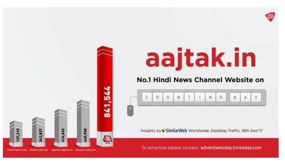 AajTak.in Ranked No.1 Website during counting day